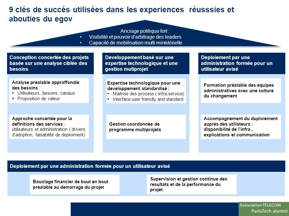 *Asset Management **Contrats-programme Source:Analyses McKinsey 9 clés de succés utilisées dans les experiences réusssies et abouties du egov Concepti