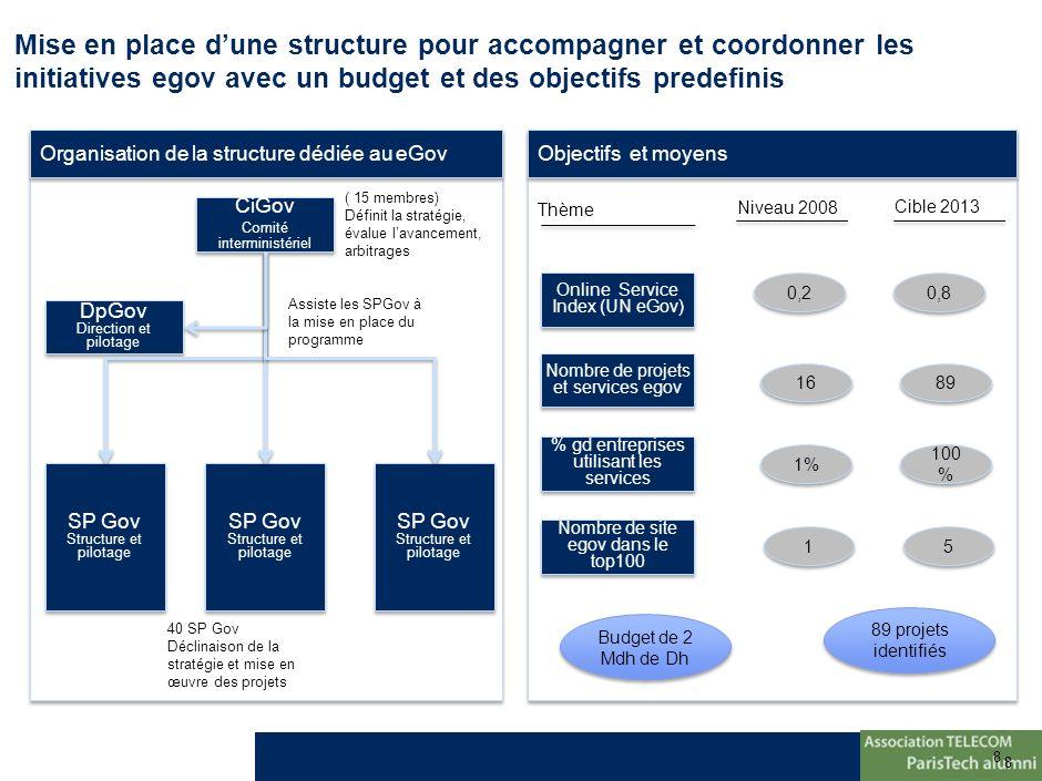 8 8 Mise en place dune structure pour accompagner et coordonner les initiatives egov avec un budget et des objectifs predefinis Objectifs et moyens Or