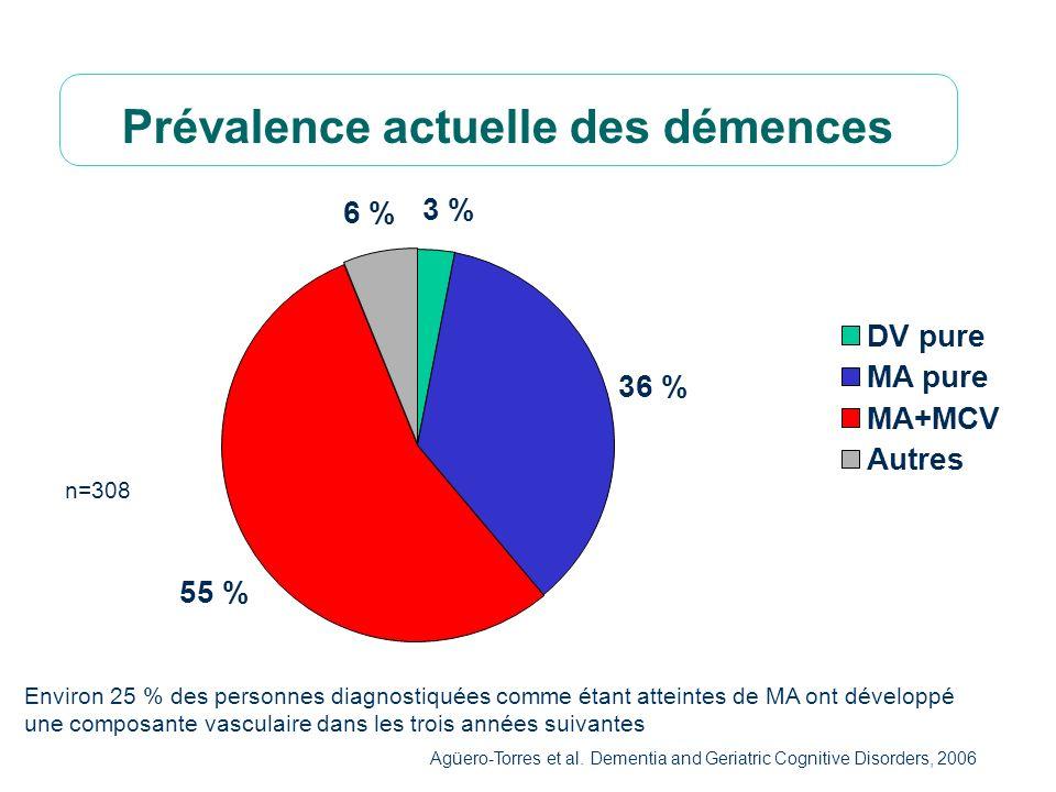 22 Prévalence actuelle des démences Environ 25 % des personnes diagnostiquées comme étant atteintes de MA ont développé une composante vasculaire dans les trois années suivantes Agüero-Torres et al.