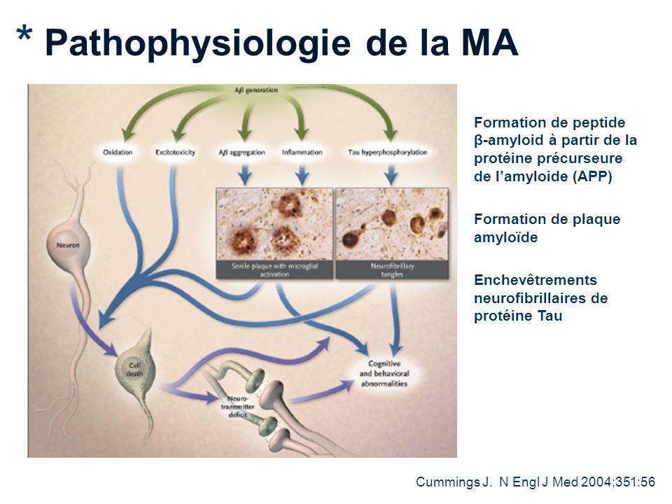 26 Pathophysiologie de la MA Formation de peptide β-amyloid à partir de la protéine précurseure de lamyloide (APP) Formation de plaque amyloïde Enchevêtrements neurofibrillaires de protéine Tau Cummings J.