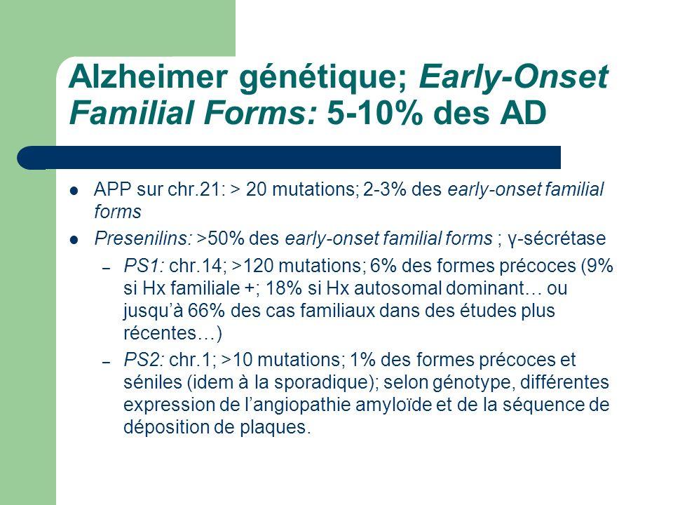 Alzheimer génétique; Early-Onset Familial Forms: 5-10% des AD APP sur chr.21: > 20 mutations; 2-3% des early-onset familial forms Presenilins: >50% des early-onset familial forms ; γ-sécrétase – PS1: chr.14; >120 mutations; 6% des formes précoces (9% si Hx familiale +; 18% si Hx autosomal dominant… ou jusquà 66% des cas familiaux dans des études plus récentes…) – PS2: chr.1; >10 mutations; 1% des formes précoces et séniles (idem à la sporadique); selon génotype, différentes expression de langiopathie amyloïde et de la séquence de déposition de plaques.