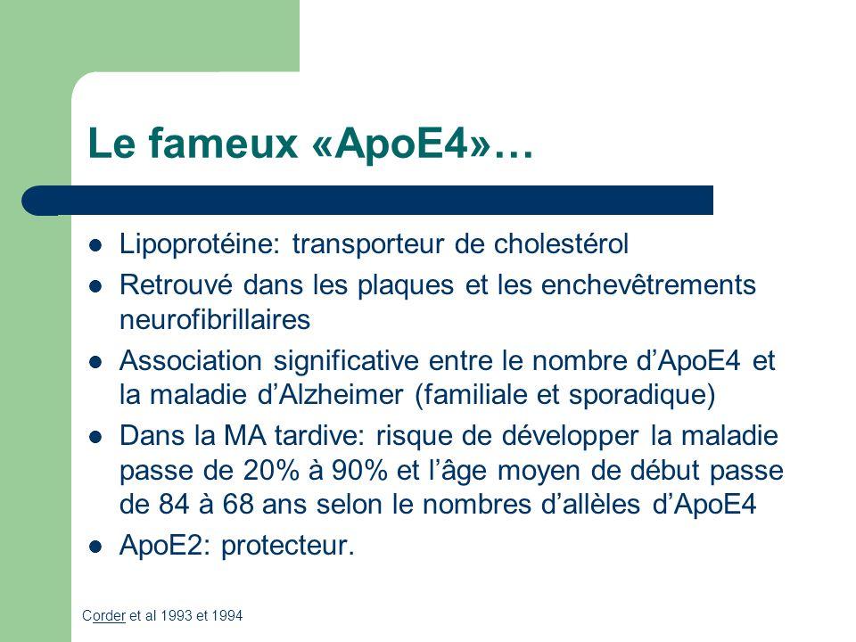 Le fameux «ApoE4»… Lipoprotéine: transporteur de cholestérol Retrouvé dans les plaques et les enchevêtrements neurofibrillaires Association significative entre le nombre dApoE4 et la maladie dAlzheimer (familiale et sporadique) Dans la MA tardive: risque de développer la maladie passe de 20% à 90% et lâge moyen de début passe de 84 à 68 ans selon le nombres dallèles dApoE4 ApoE2: protecteur.
