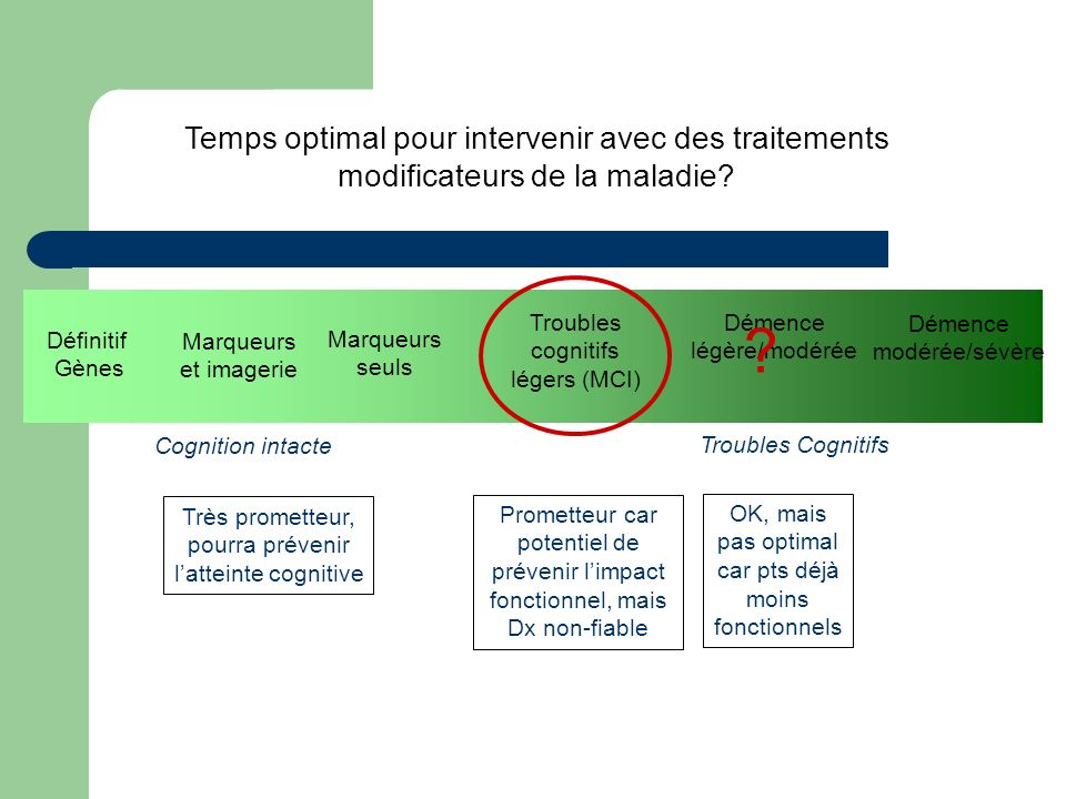 Temps optimal pour intervenir avec des traitements modificateurs de la maladie.