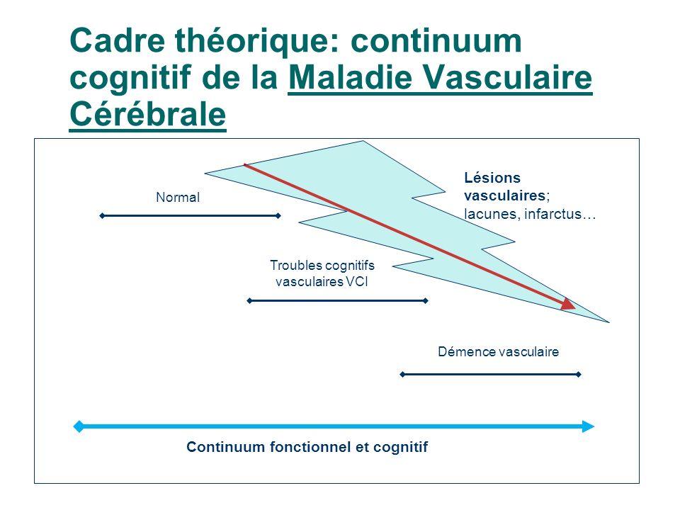 Cadre théorique: continuum cognitif de la Maladie Vasculaire Cérébrale Normal Démence vasculaire Troubles cognitifs vasculaires VCI Continuum fonctionnel et cognitif Lésions vasculaires; lacunes, infarctus…