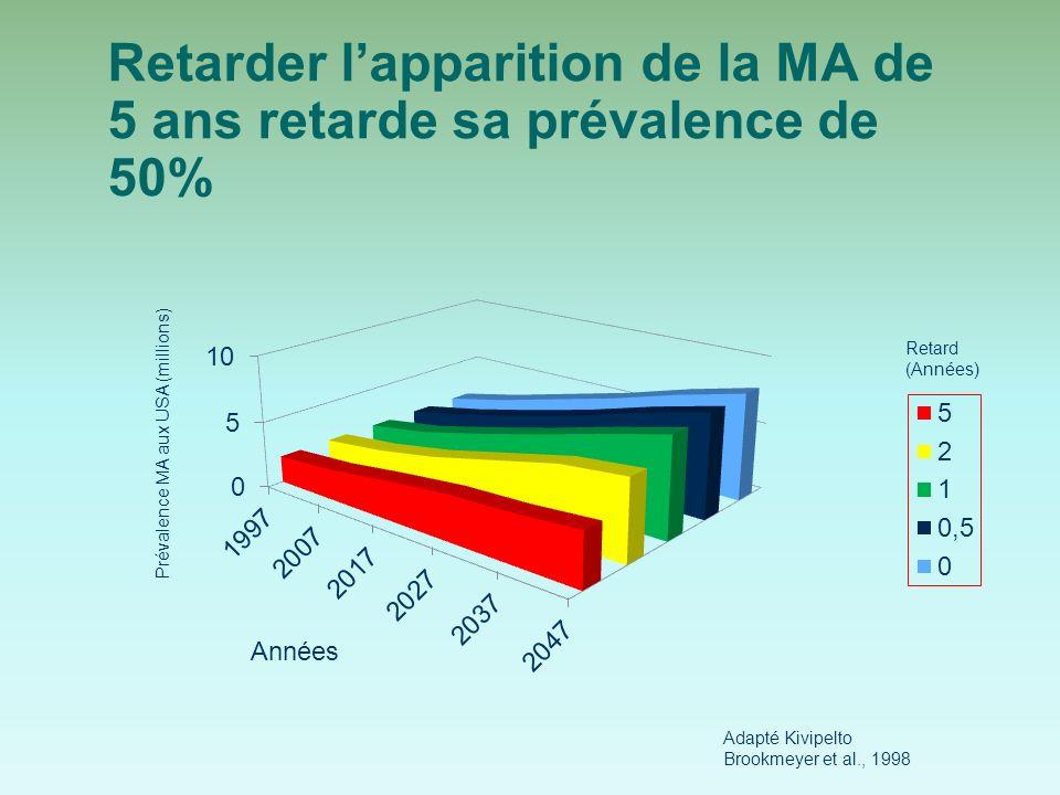 Retarder lapparition de la MA de 5 ans retarde sa prévalence de 50% Années Prévalence MA aux USA (millions) Retard (Années) Adapté Kivipelto Brookmeyer et al., 1998