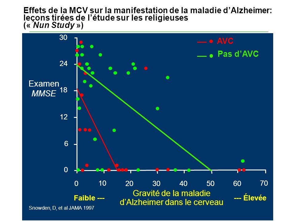 Effets de la MCV sur la manifestation de la maladie dAlzheimer: leçons tirées de létude sur les religieuses (« Nun Study ») 30 24 18 12 6 0 0 10 2030 40 70 6050 Faible ------ Élevée Gravité de la maladie dAlzheimer dans le cerveau Examen MMSE AVC Pas dAVC Snowden, D, et al JAMA 1997