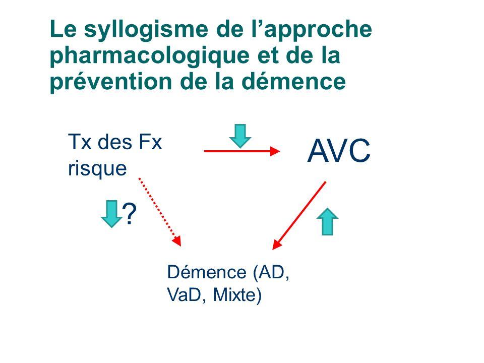 Le syllogisme de lapproche pharmacologique et de la prévention de la démence AVC Tx des Fx risque Démence (AD, VaD, Mixte) ?