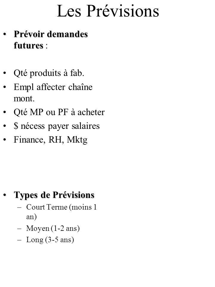 Les Prévisions Prévoir demandes futuresPrévoir demandes futures : Qté produits à fab. Empl affecter chaîne mont. Qté MP ou PF à acheter $ nécess payer