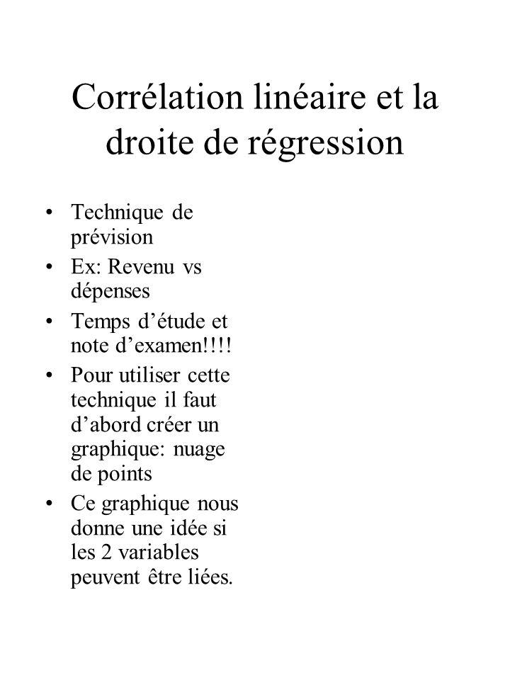 Corrélation linéaire et la droite de régression Technique de prévision Ex: Revenu vs dépenses Temps détude et note dexamen!!!! Pour utiliser cette tec