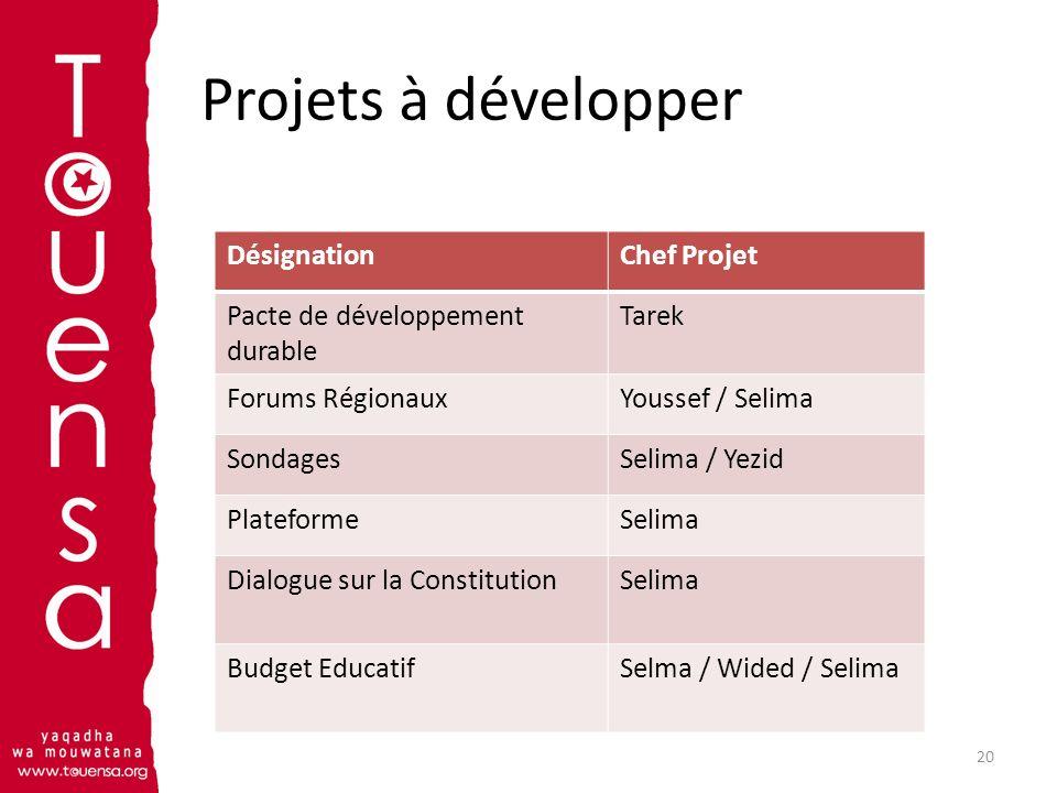 Projets à développer 20 DésignationChef Projet Pacte de développement durable Tarek Forums RégionauxYoussef / Selima SondagesSelima / Yezid Plateforme