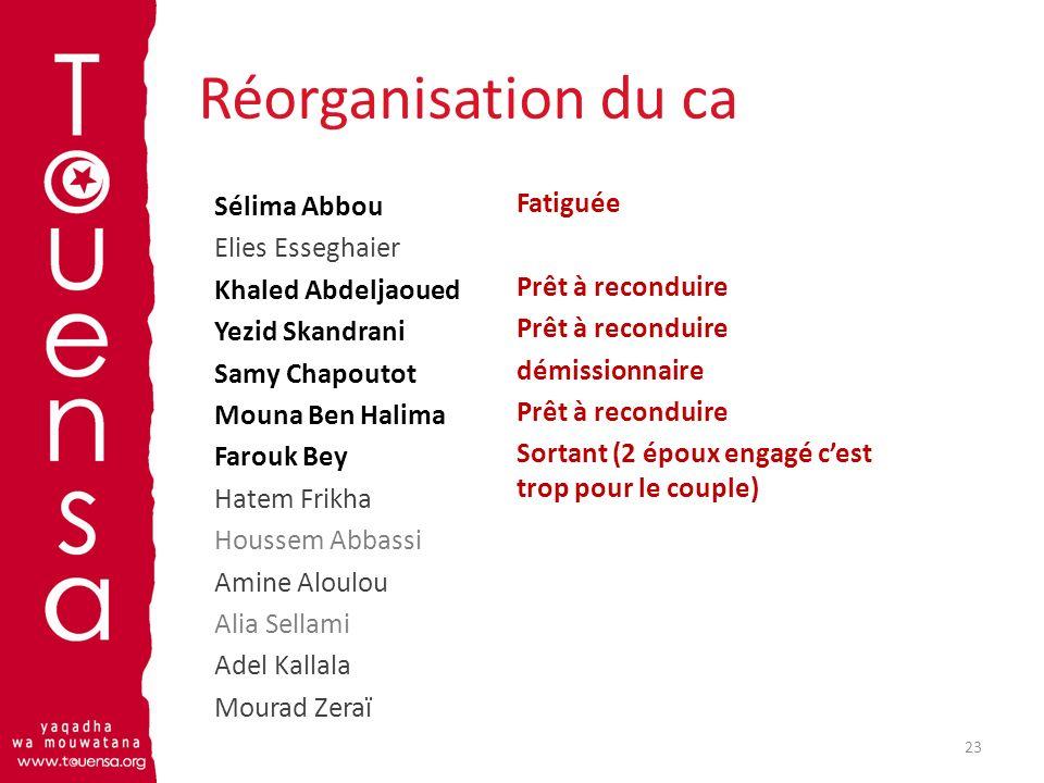 Réorganisation du ca Sélima Abbou Elies Esseghaier Khaled Abdeljaoued Yezid Skandrani Samy Chapoutot Mouna Ben Halima Farouk Bey Hatem Frikha Houssem