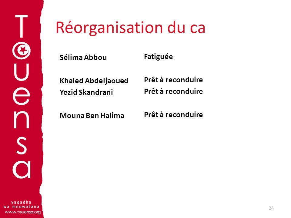 Réorganisation du ca Sélima Abbou Khaled Abdeljaoued Yezid Skandrani Mouna Ben Halima 24 Fatiguée Prêt à reconduire