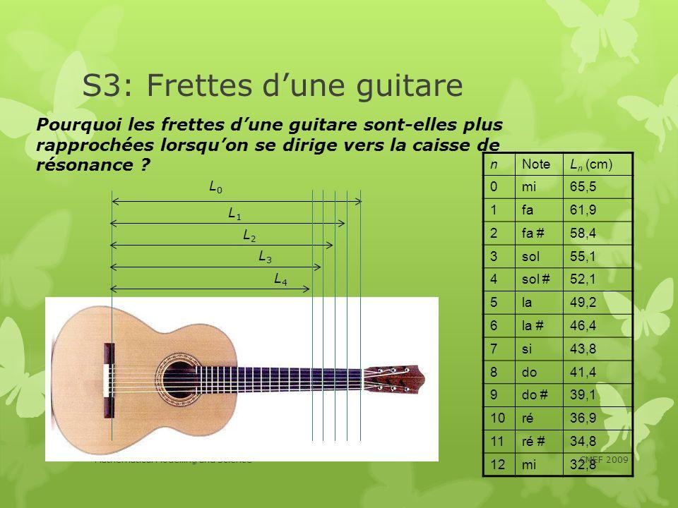 S3: Frettes dune guitare nNoteL n (cm) 0mi65,5 1fa61,9 2fa #58,4 3sol55,1 4sol #52,1 5la49,2 6la #46,4 7si43,8 8do41,4 9do #39,1 10ré36,9 11ré #34,8 1