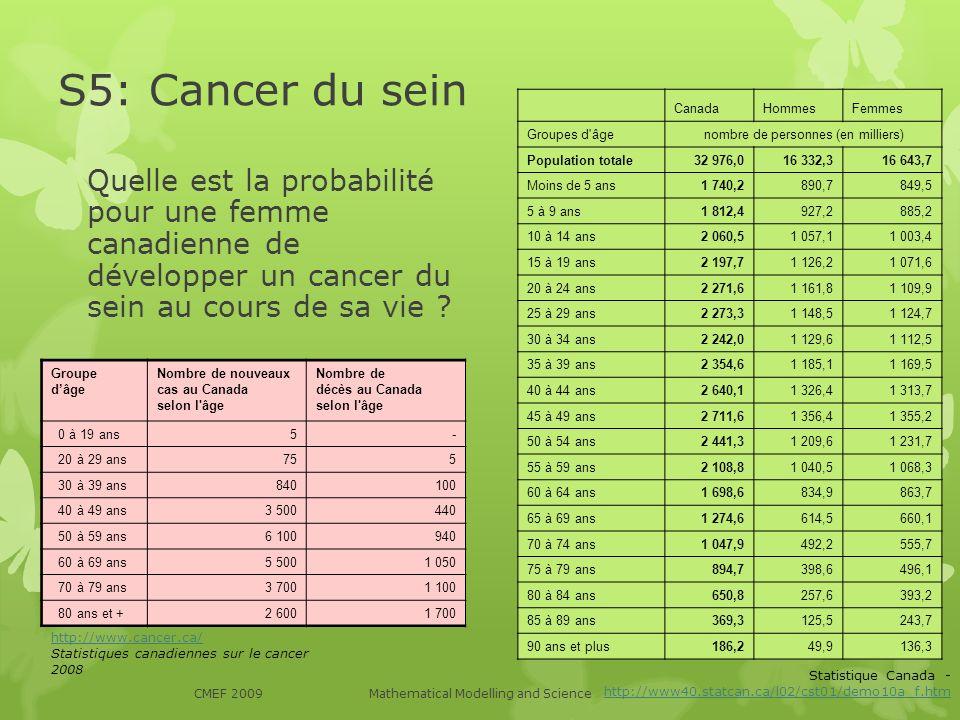 S5: Cancer du sein Quelle est la probabilité pour une femme canadienne de développer un cancer du sein au cours de sa vie ? CanadaHommesFemmes Groupes