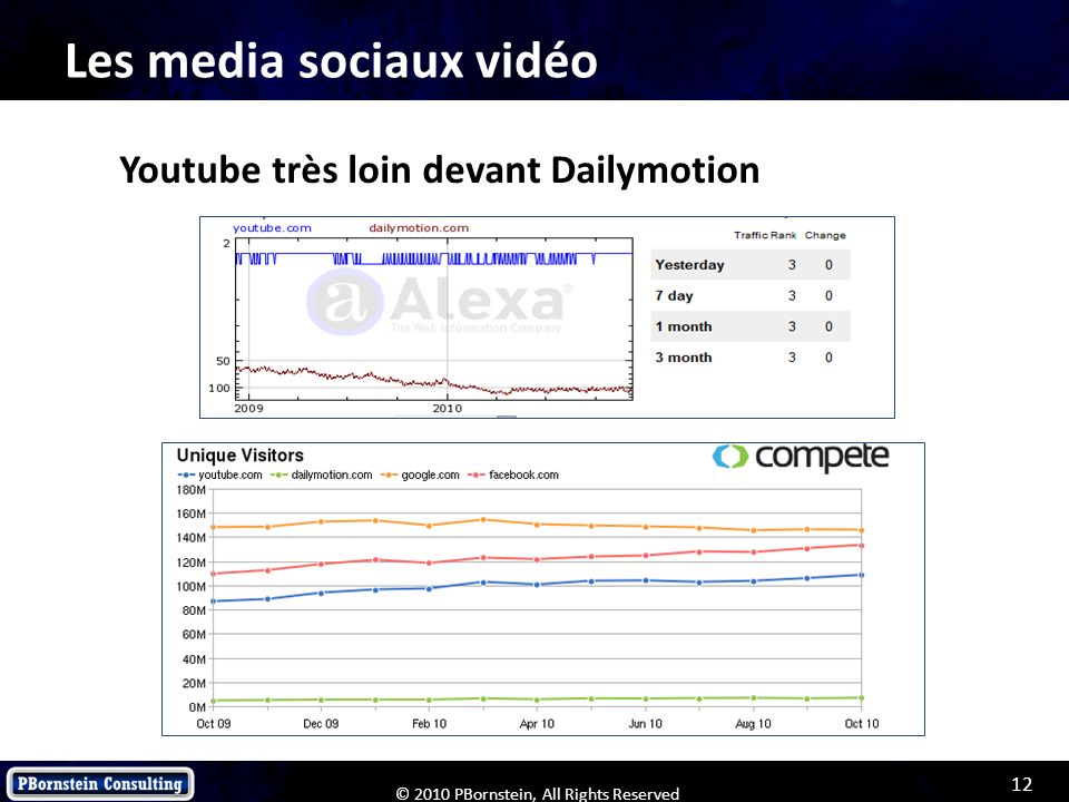 12 © 2010 PBornstein, All Rights Reserved Les media sociaux vidéo Youtube très loin devant Dailymotion
