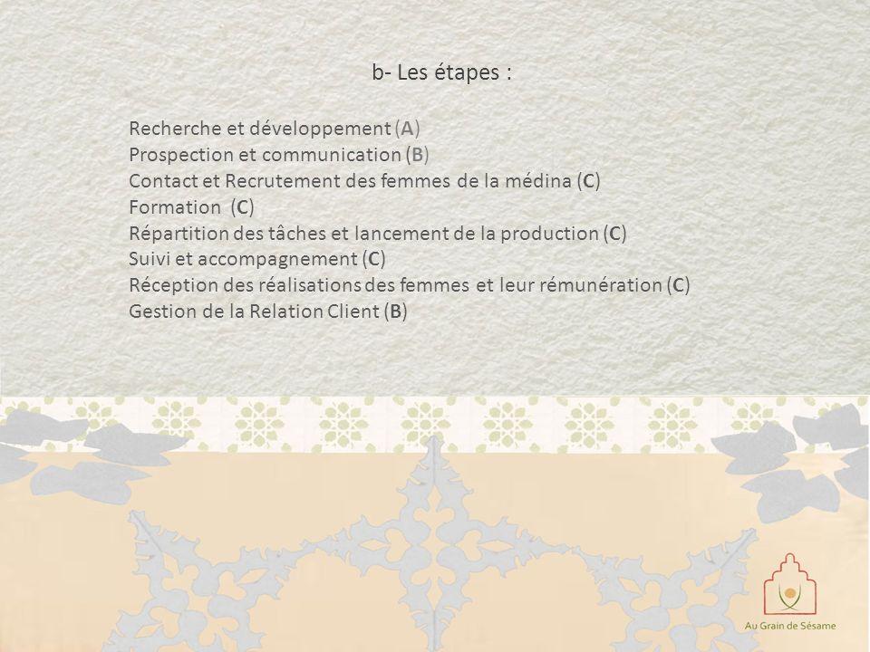 b- Les étapes : Recherche et développement (A) Prospection et communication (B) Contact et Recrutement des femmes de la médina (C) Formation (C) Répar