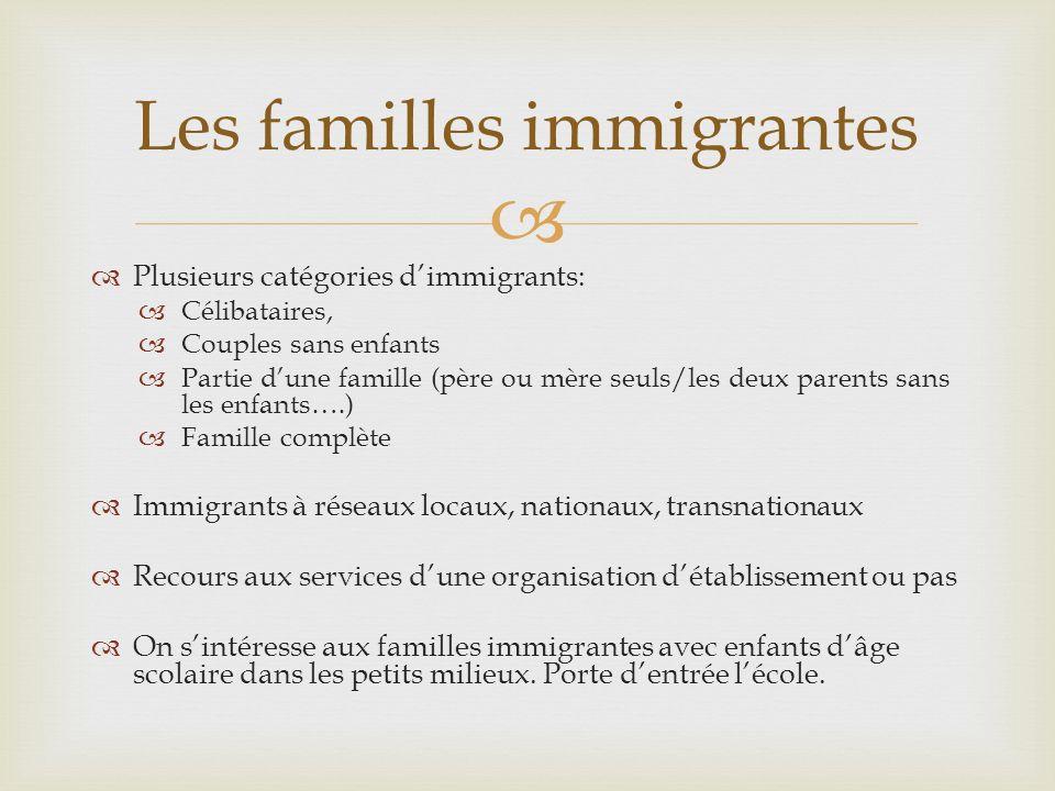 Plusieurs catégories dimmigrants: Célibataires, Couples sans enfants Partie dune famille (père ou mère seuls/les deux parents sans les enfants….) Fami