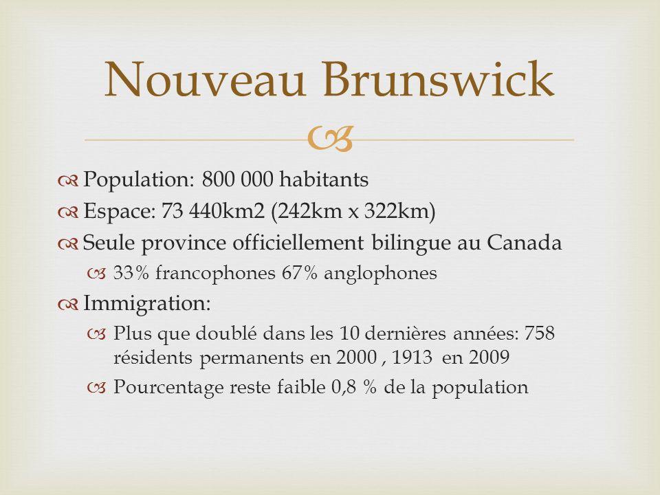 Population: 800 000 habitants Espace: 73 440km2 (242km x 322km) Seule province officiellement bilingue au Canada 33% francophones 67% anglophones Immi