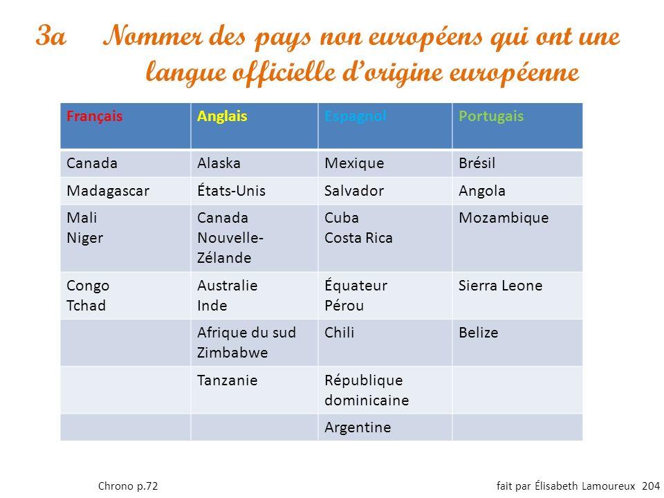 FrançaisAnglaisEspagnolPortugais CanadaAlaskaMexiqueBrésil MadagascarÉtats-UnisSalvadorAngola Mali Niger Canada Nouvelle- Zélande Cuba Costa Rica Moza
