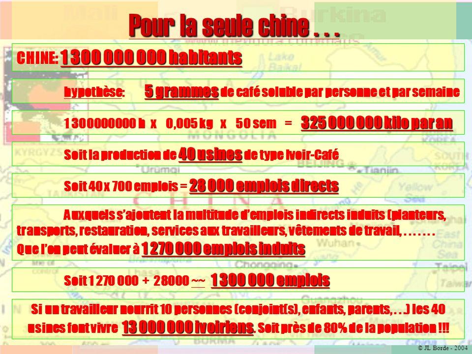 © JL Borde - 2004 L ASIE, notre premier marché JAPON: 126 925 843 habitants CHINE: 1 300 000 000 habitants INDE: 1 027 015 247 habitants