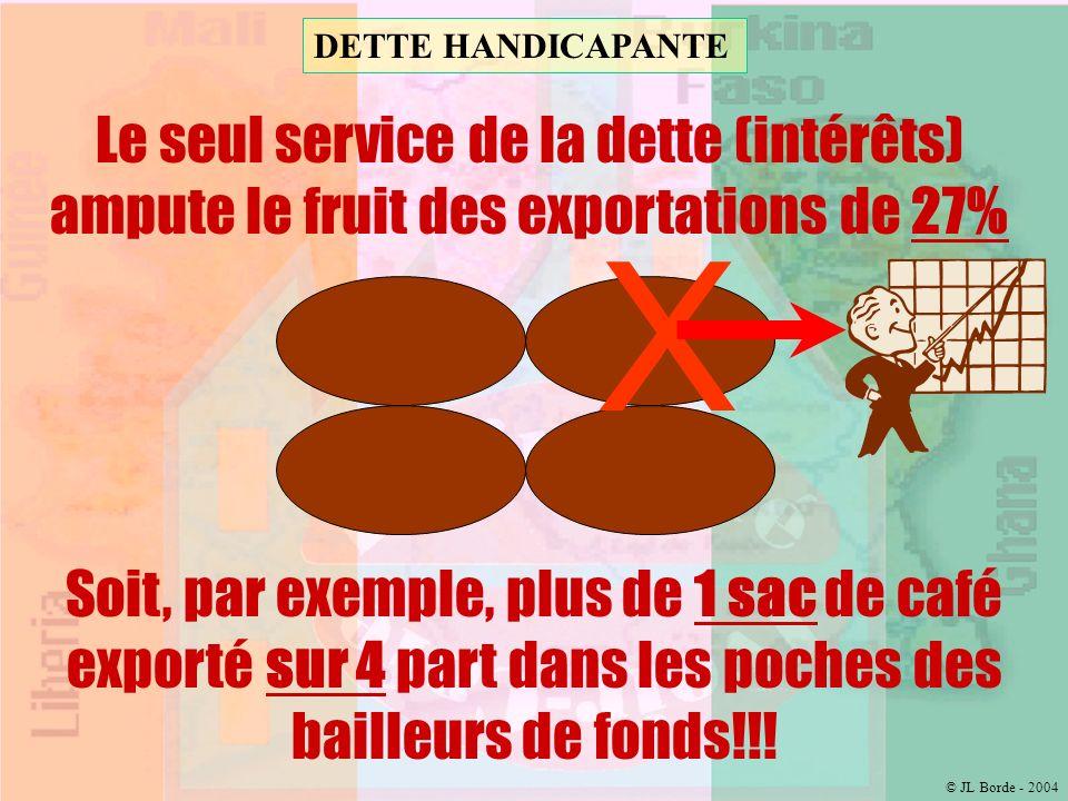 DETTE INSUPPORTABLE En-Cours = 10 000 milliards !!.
