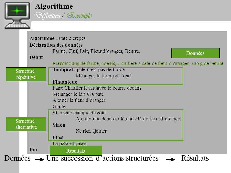 Algorithme Définition / Exemple Algorithme : Pâte à crêpes Déclaration des données Farine, Œuf, Lait, Fleur doranger, Beurre. Début Prévoir 500g de fa