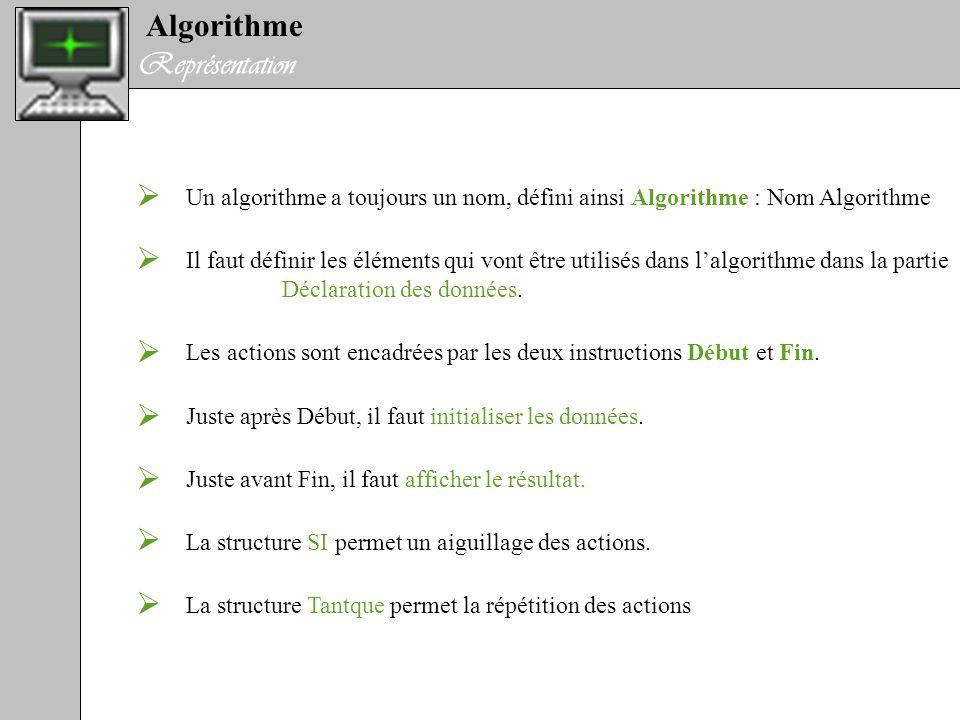 Algorithme Représentation / Exemple (Calcul de la moyenne de 4 notes) Algorithme : Calcul de la moyenne de 4 notes Déclaration des données Note1, Note2, Note3, Note4, Moyenne : Entier Appréciation : Texte Début Tantque il y a des élèves Lire Note1, Note2, Note3, Note4 Moyenne = (Note1+Note2+Note3+Note4)/4 Si Moyenne > 15 Alors Appréciation = Elève doué Sinon Si Moyenne > 12 Alors Appréciation = Des capacités Sinon Appréciation = Doit se réorienter Finsi Fintantque Afficher Appréciation Fin Structure répétitive Structure alternative 5 variables de type entier Et 1 variable de type Texte Nom de lalgorithme Saisie des valeurs tapées au clavier Affiche la valeur de la variable appréciation a lécran