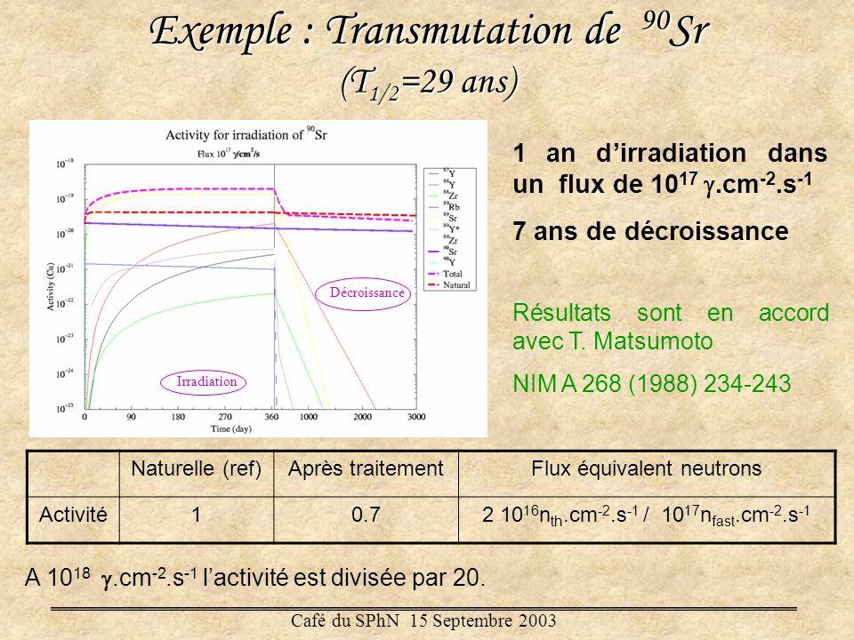 Exemple : Transmutation de 90 Sr (T 1/2 =29 ans) Irradiation Décroissance 1 an dirradiation dans un flux de 10 17.cm -2.s -1 7 ans de décroissance Rés