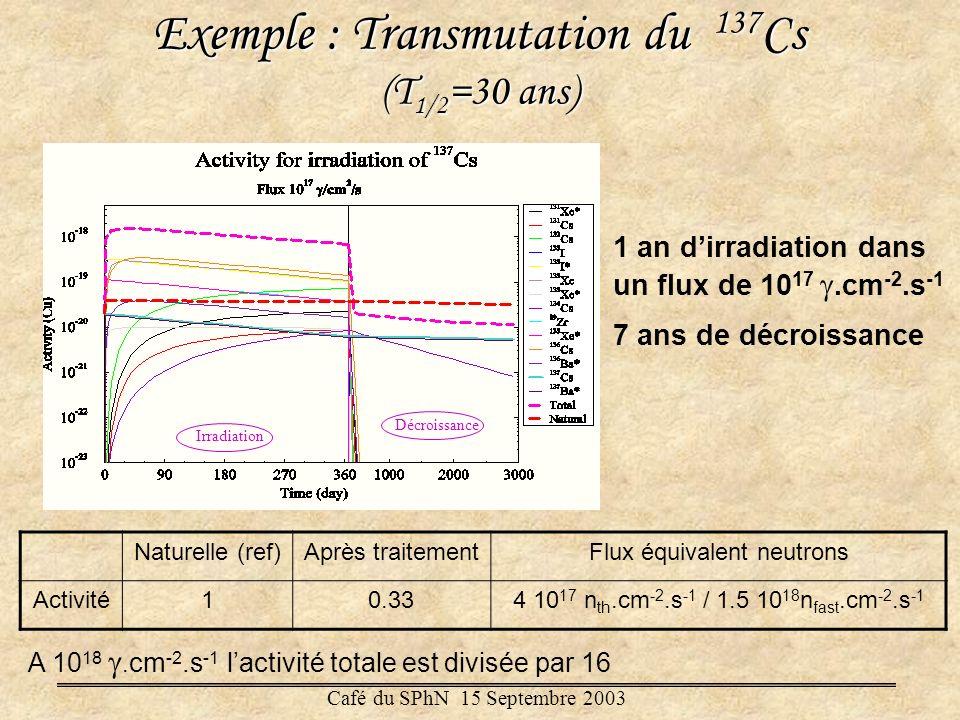 Exemple : Transmutation du 137 Cs (T 1/2 =30 ans) 1 an dirradiation dans un flux de 10 17.cm -2.s -1 7 ans de décroissance A 10 18. cm -2.s -1 lactivi