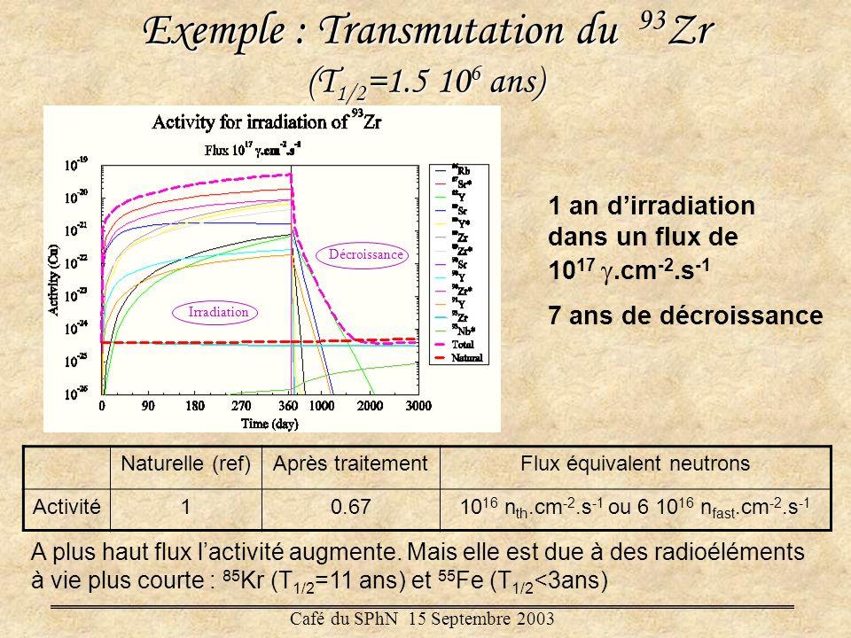 Exemple : Transmutation du 93 Zr (T 1/2 =1.5 10 6 ans) Irradiation Décroissance 1 an dirradiation dans un flux de 10 17.cm -2.s -1 7 ans de décroissan