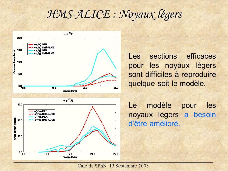 HMS-ALICE : Noyaux lourds Bons résultats pour 208 Pb Pour 181 Ta pas aussi bons : forme de la section efficace dabsorption totale différente Résultats pour les noyaux lourds suffisamment bons pour être utilisés dans CINDER90 Café du SPhN 15 Septembre 2003