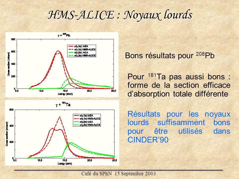 HMS-ALICE : Noyaux lourds Bons résultats pour 208 Pb Pour 181 Ta pas aussi bons : forme de la section efficace dabsorption totale différente Résultats