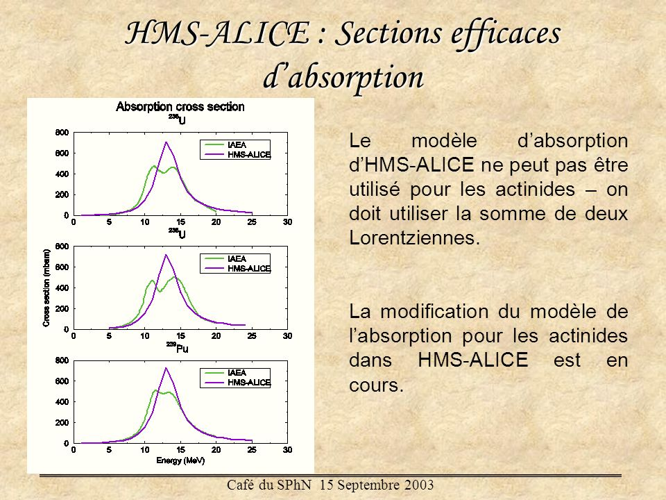 comparaison de flux de photons monoénergétiques et de Bremsstrahlung un flux de 15 MeV monoénergétique est équivalent à un flux de 25 MeV Bremsstrahlung Exemple: photofission de 235 U Café du SPhN 15 Septembre 2003