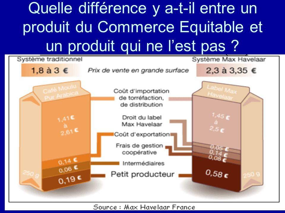 Quelle différence y a-t-il entre un produit du Commerce Equitable et un produit qui ne lest pas ?