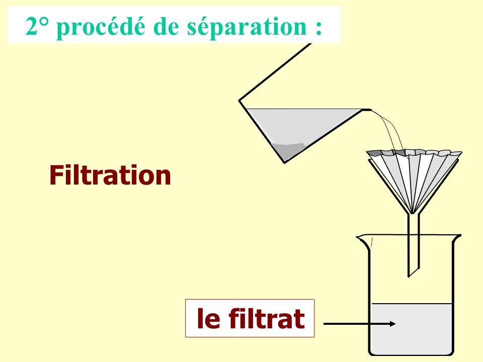 le filtrat 2° procédé de séparation : Filtration