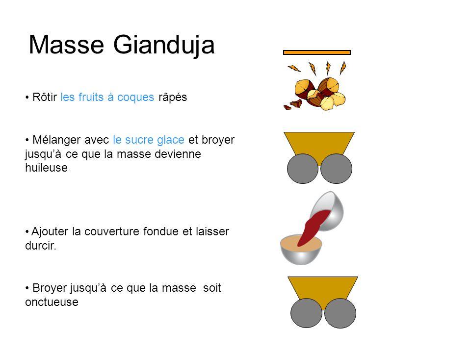 Masse Gianduja Rôtir les fruits à coques râpés Mélanger avec le sucre glace et broyer jusquà ce que la masse devienne huileuse Ajouter la couverture f