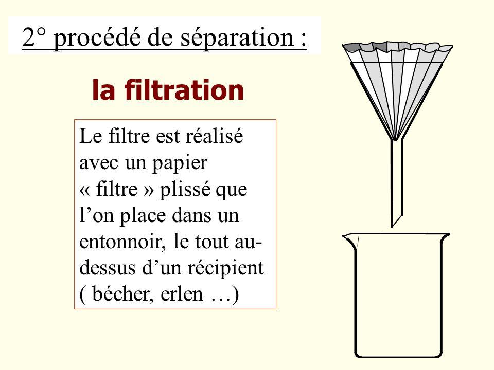 2° procédé de séparation : Le filtre est réalisé avec un papier « filtre » plissé que lon place dans un entonnoir, le tout au- dessus dun récipient (
