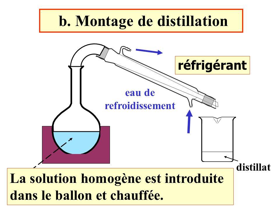 b. Montage de distillation réfrigérant eau de refroidissement La solution homogène est introduite dans le ballon et chauffée. distillat