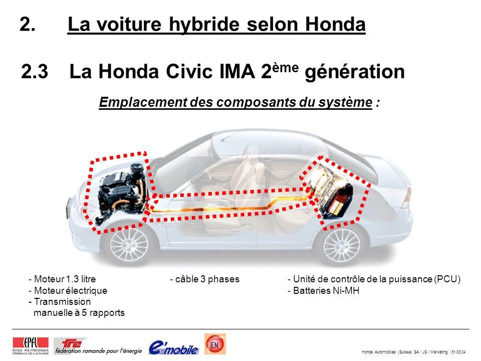 Honda Automobiles (Suisse) SA / JS / Marketing / 31.03.04 2. La voiture hybride selon Honda 2.3La Honda Civic IMA 2 ème génération Emplacement des com