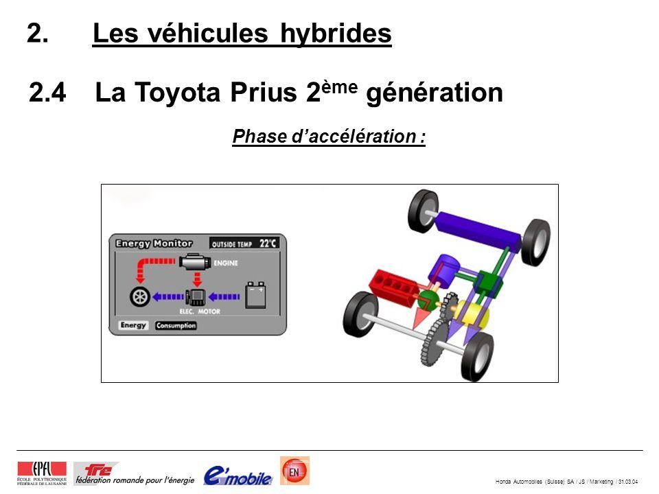 Honda Automobiles (Suisse) SA / JS / Marketing / 31.03.04 2.4La Toyota Prius 2 ème génération 2.Les véhicules hybrides Phase daccélération :