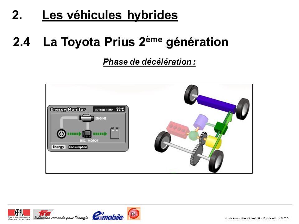 Honda Automobiles (Suisse) SA / JS / Marketing / 31.03.04 2.4La Toyota Prius 2 ème génération 2.Les véhicules hybrides Phase de décélération :