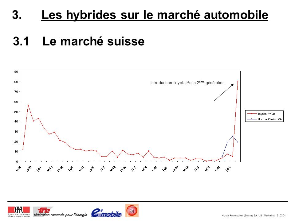 Honda Automobiles (Suisse) SA / JS / Marketing / 31.03.04 3.1Le marché suisse 3.Les hybrides sur le marché automobile Introduction Toyota Prius 2 ème