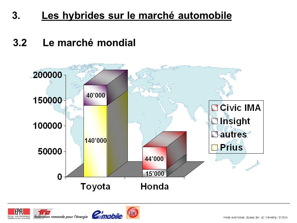 Honda Automobiles (Suisse) SA / JS / Marketing / 31.03.04 3.2Le marché mondial 3.Les hybrides sur le marché automobile 140000 40000 44000 15000