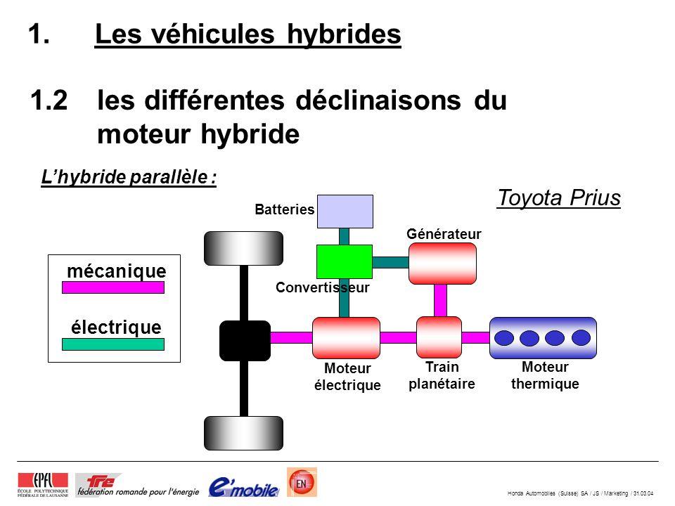 Honda Automobiles (Suisse) SA / JS / Marketing / 31.03.04 1.2les différentes déclinaisons du moteur hybride 1.Les véhicules hybrides Lhybride parallèle : Moteur électrique Train planétaire Moteur thermique Générateur Convertisseur Batteries Toyota Prius mécanique électrique