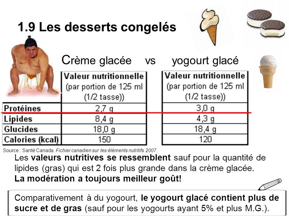 1.9 Les desserts congelés C rème glacée vs yogourt glacé Les valeurs nutritives se ressemblent sauf pour la quantité de lipides (gras) qui est 2 fois
