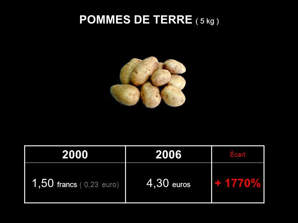 20002006 Écart 1,50 francs ( 0,23 euro) 4,30 euros + 1770% POMMES DE TERRE ( 5 kg )
