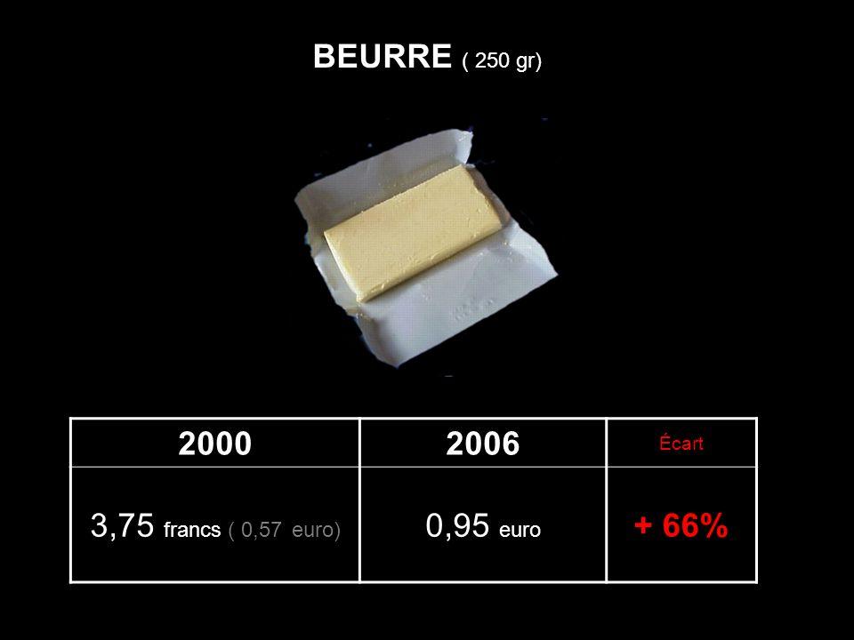 20002006 Écart 3,75 francs ( 0,57 euro) 0,95 euro + 66% BEURRE ( 250 gr)