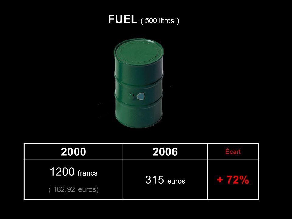 20002006 Écart 1200 francs ( 182,92 euros) 315 euros + 72% FUEL ( 500 litres )