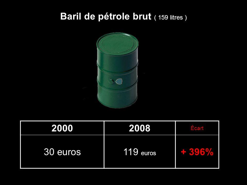 20002008 Écart 30 euros119 euros + 396% Baril de pétrole brut ( 159 litres )