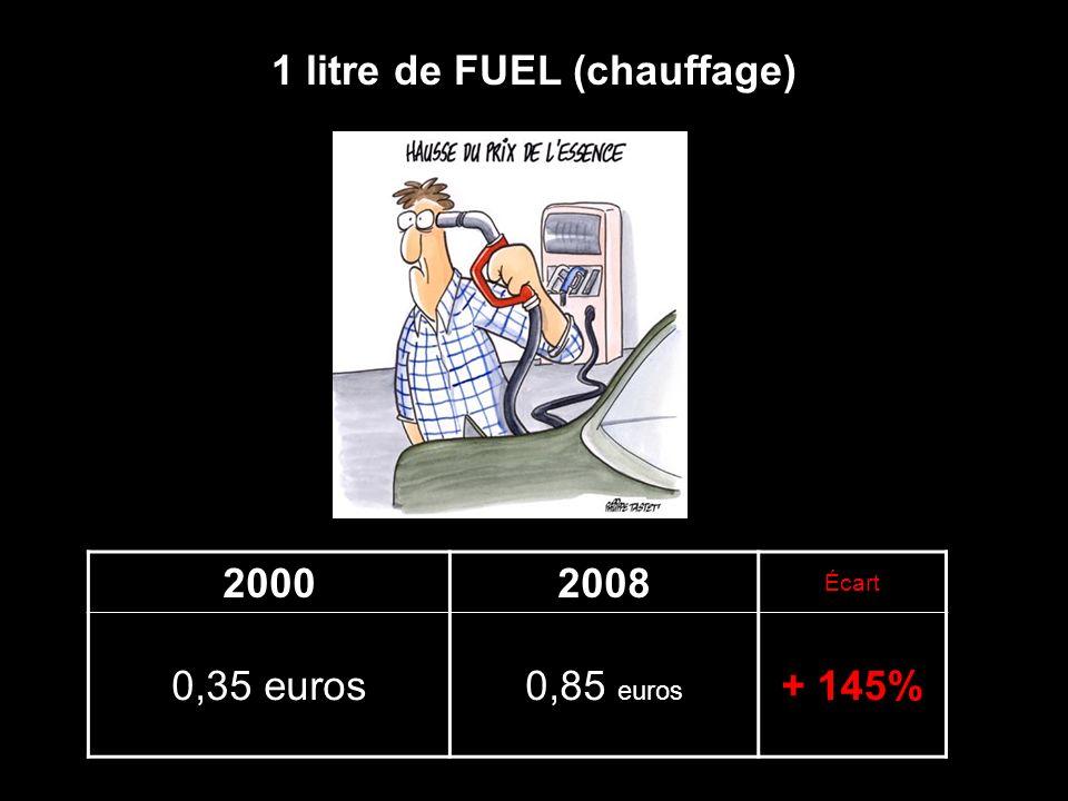 20002008 Écart 0,35 euros0,85 euros + 145% 1 litre de FUEL (chauffage)